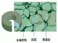 Soft Magnetic Powder Characteristics