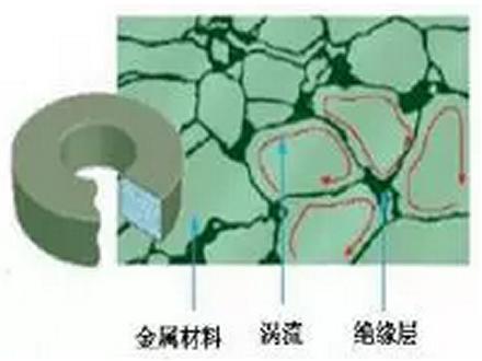 软磁粉末优点及特性
